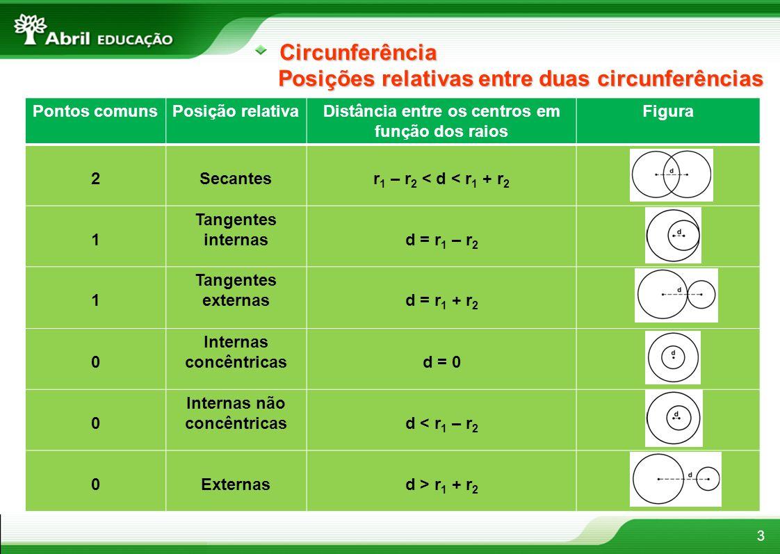 3Circunferência Posições relativas entre duas circunferências Pontos comunsPosição relativaDistância entre os centros em função dos raios Figura 2Seca