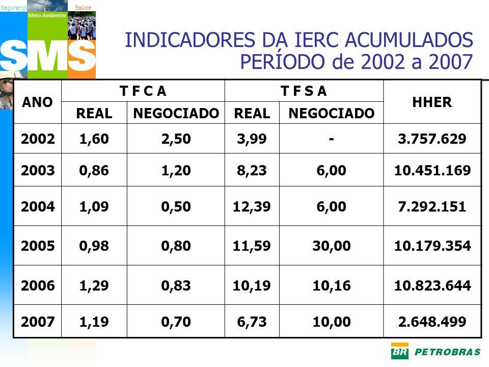 SegurançaSaúde Meio Ambiente INDICADORES DA IERC ACUMULADOS PERÍODO de 2002 a 2007 ANO T F C AT F S A HHER REALNEGOCIADOREALNEGOCIADO 20021,602,503,99