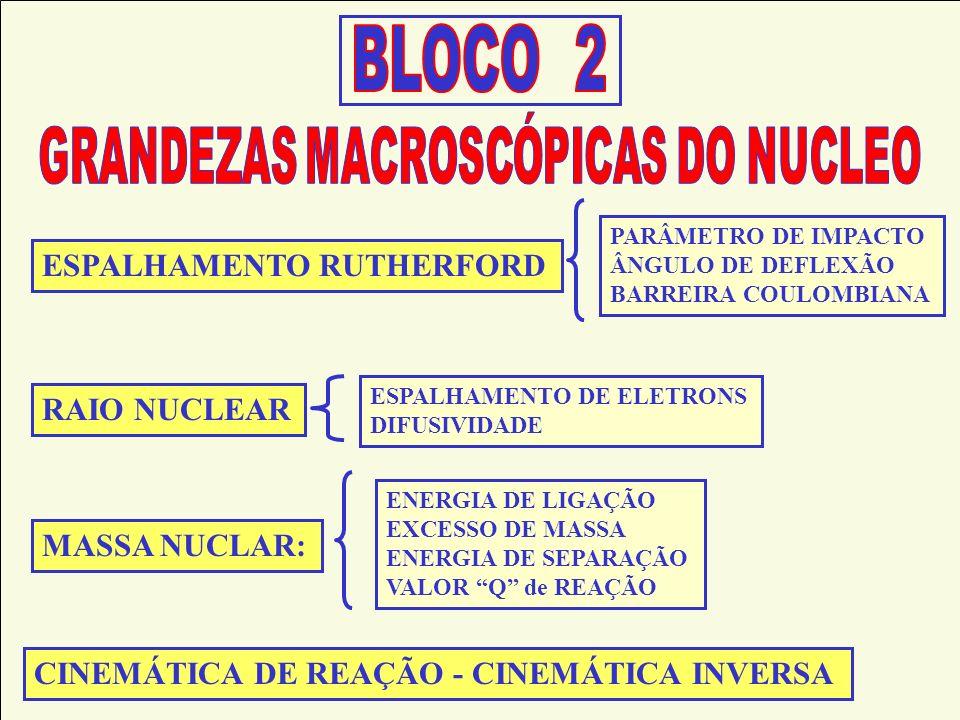ESPALHAMENTO RUTHERFORD MASSA NUCLAR: RAIO NUCLEAR CINEMÁTICA DE REAÇÃO - CINEMÁTICA INVERSA ENERGIA DE LIGAÇÃO EXCESSO DE MASSA ENERGIA DE SEPARAÇÃO VALOR Q de REAÇÃO PARÂMETRO DE IMPACTO ÂNGULO DE DEFLEXÃO BARREIRA COULOMBIANA ESPALHAMENTO DE ELETRONS DIFUSIVIDADE