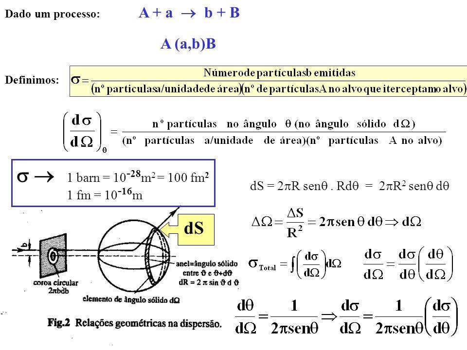 Dado um processo: A + a b + B A (a,b)B Definimos: dS = 2 R sen.