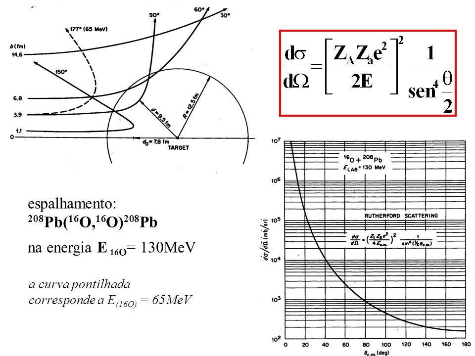 espalhamento: 208 Pb( 16 O, 16 O) 208 Pb na energia E 16 O = 130MeV a curva pontilhada corresponde a E (16O) = 65MeV