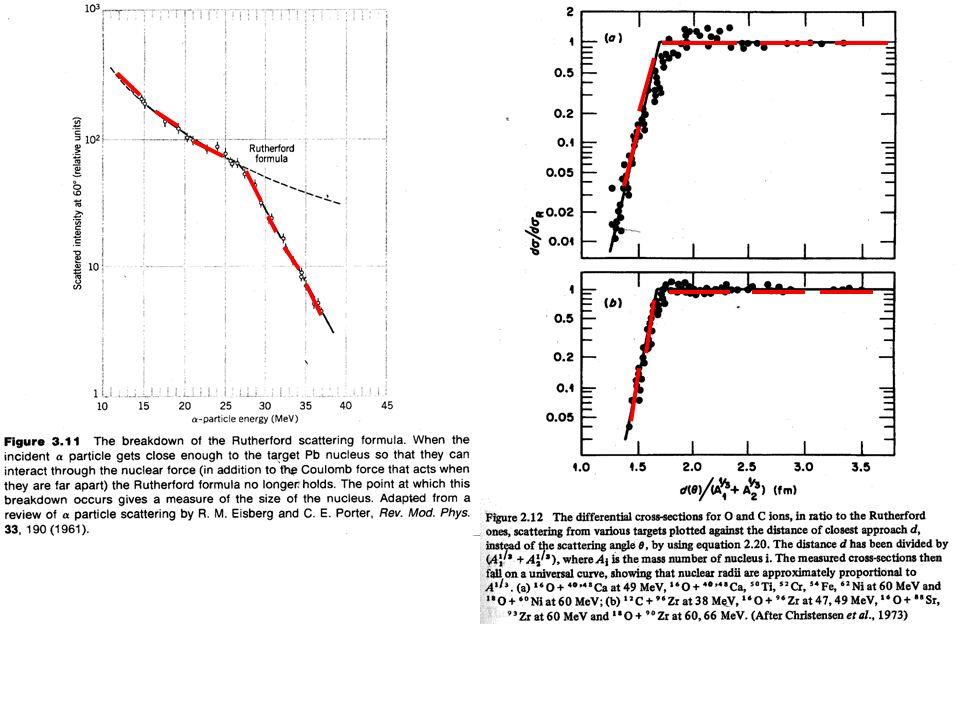 BARREIRA COULOMBIANA Para a colisão razante: R c = r 0 A A 1/3 + r 0 A a 1/3 = r 0 (A A 1/3 + A a 1/3) E cm > V coul ==> T l (E cm ) =1 E cm T l (E cm ) =0 e 2 = 1.44 MeV.fm r 0 ~ 1.25 fm V coul (MeV )