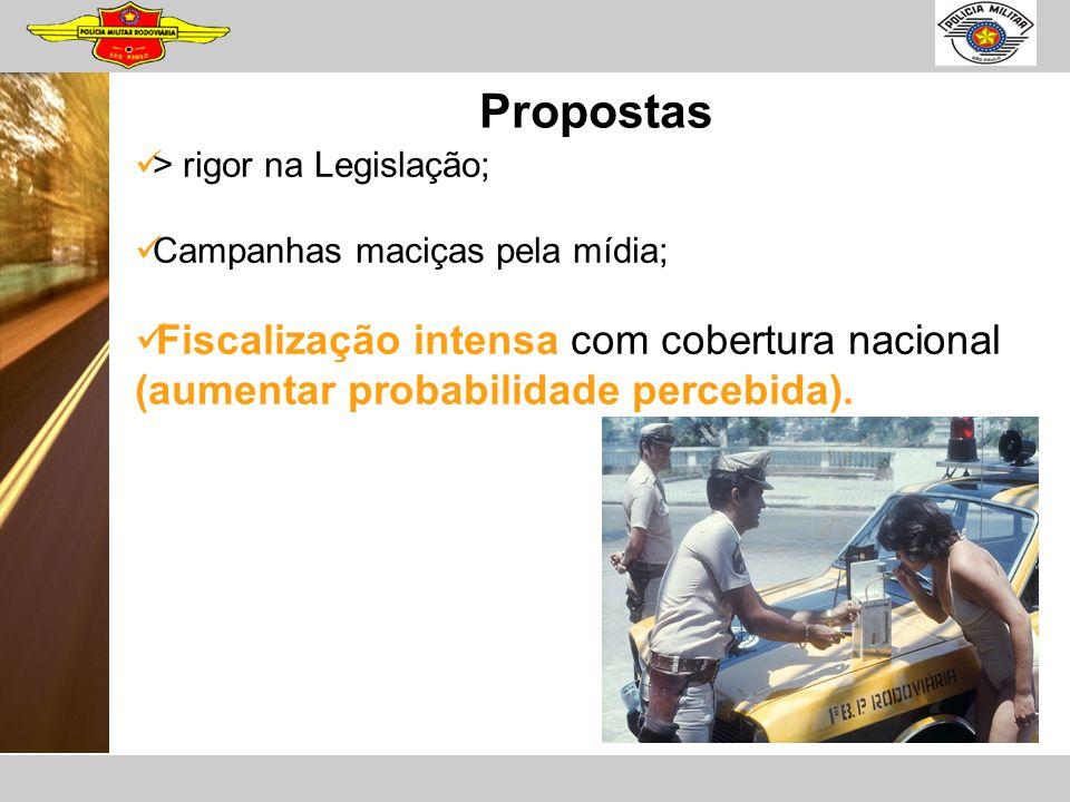 Propostas > rigor na Legislação; Campanhas maciças pela mídia; Fiscalização intensa com cobertura nacional (aumentar probabilidade percebida).