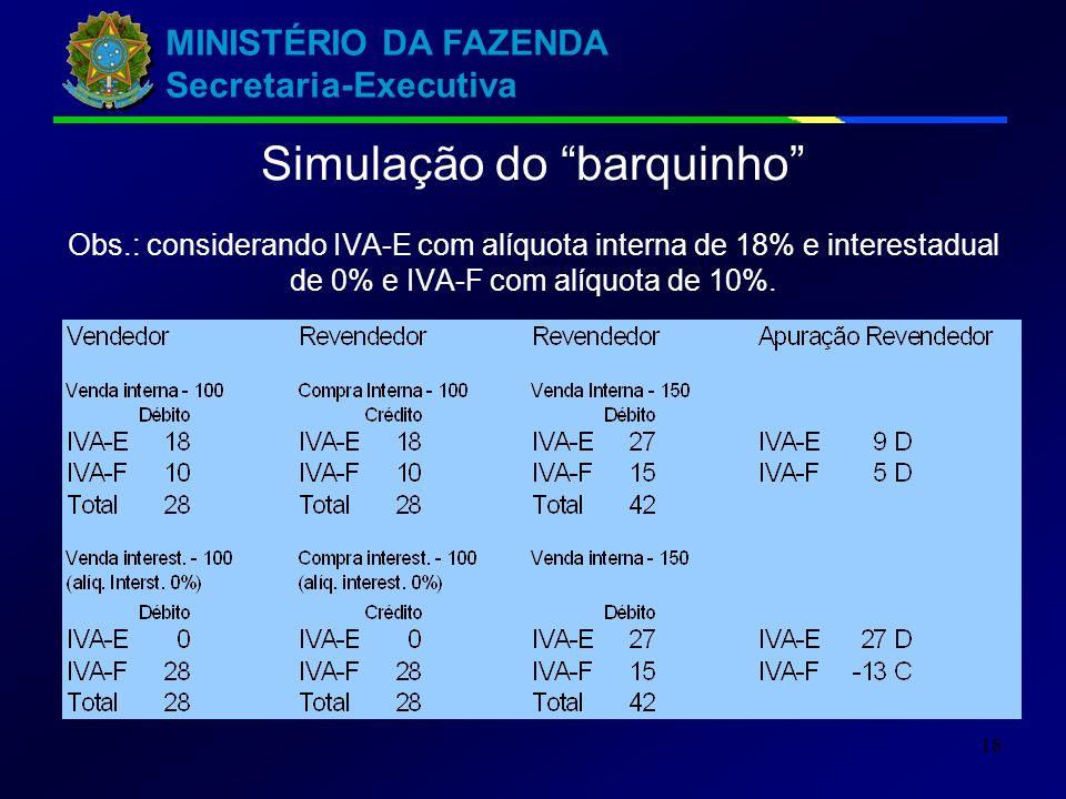 MINISTÉRIO DA FAZENDA Secretaria-Executiva 18 Simulação do barquinho Obs.: considerando IVA-E com alíquota interna de 18% e interestadual de 0% e IVA-F com alíquota de 10%.