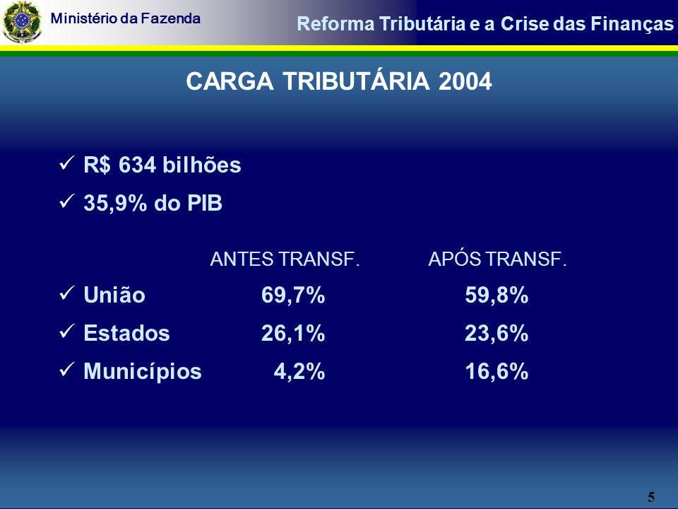 5 Ministério da Fazenda Reforma Tributária e a Crise das Finanças CARGA TRIBUTÁRIA 2004 R$ 634 bilhões 35,9% do PIB ANTES TRANSF.