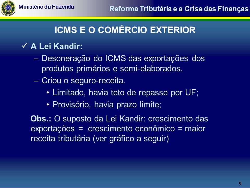 9 Ministério da Fazenda Reforma Tributária e a Crise das Finanças A Lei Kandir: –Desoneração do ICMS das exportações dos produtos primários e semi-elaborados.