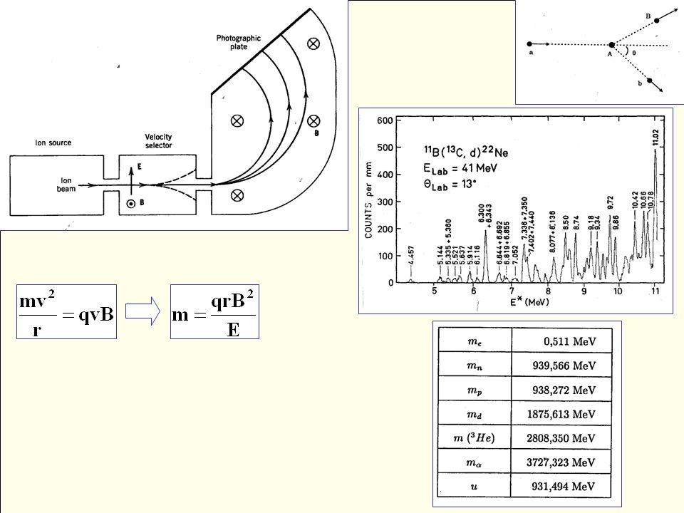 u = m u = (m 12C ) /12 1u = 1.66056 x 10 -24 g => m u c 2 = 931.50 MeV/c 2 Z+N = A m (Z,N) = Zm H + Nm n - B(Z,N)/c 2 B(Z,N) = [ Zm H + Nm n – m(Z,N)] c 2 B(Z,N) = [ Δm ] c 2 (m 12C ) = 12.0000 u