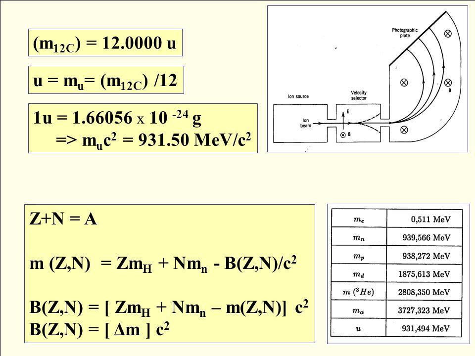 Δ A (MeV) = ( m A – A )u.