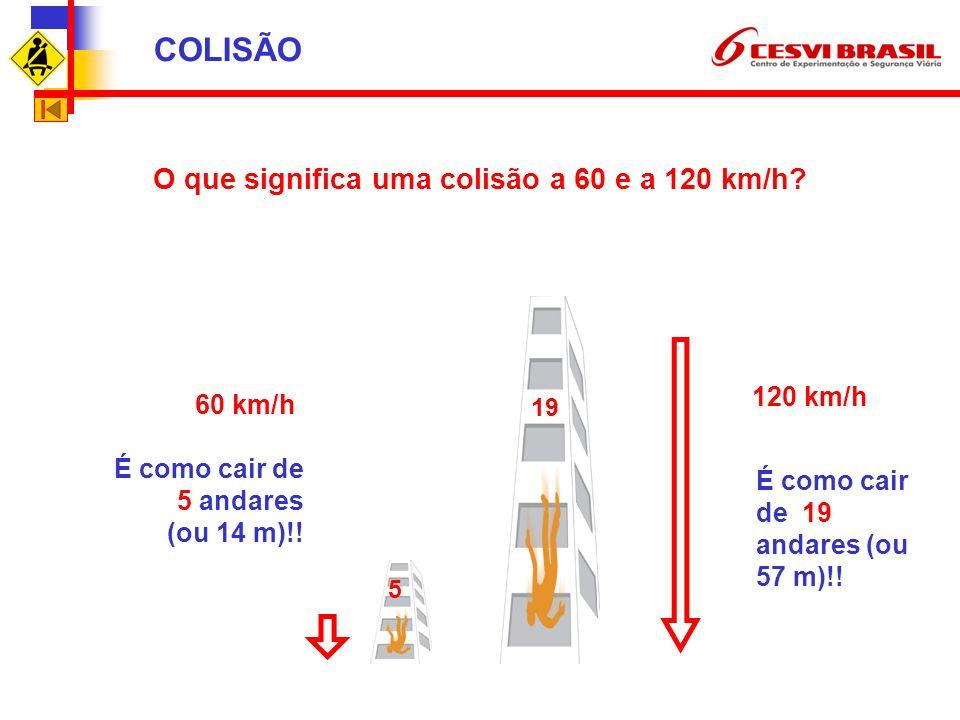 O que significa uma colisão a 60 e a 120 km/h.É como cair de 5 andares (ou 14 m)!.