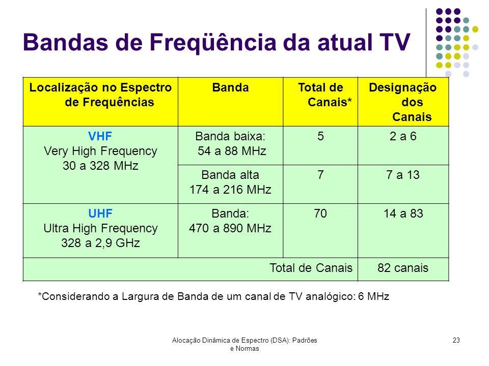Alocação Dinâmica de Espectro (DSA): Padrões e Normas 23 Bandas de Freqüência da atual TV Localização no Espectro de Frequências BandaTotal de Canais*