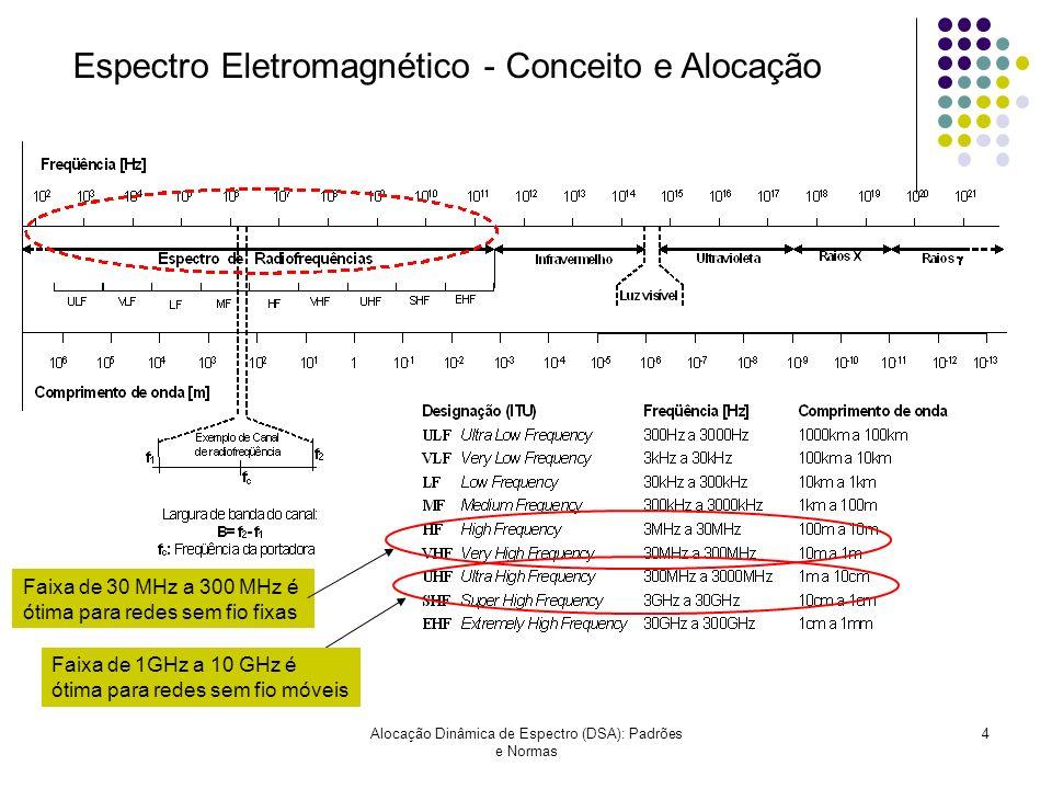 Alocação Dinâmica de Espectro (DSA): Padrões e Normas 4 Espectro Eletromagnético - Conceito e Alocação Faixa de 1GHz a 10 GHz é ótima para redes sem f