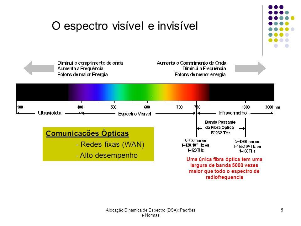 Alocação Dinâmica de Espectro (DSA): Padrões e Normas 5 O espectro visível e invisível Comunicações Ópticas - Redes fixas (WAN) - Alto desempenho Uma
