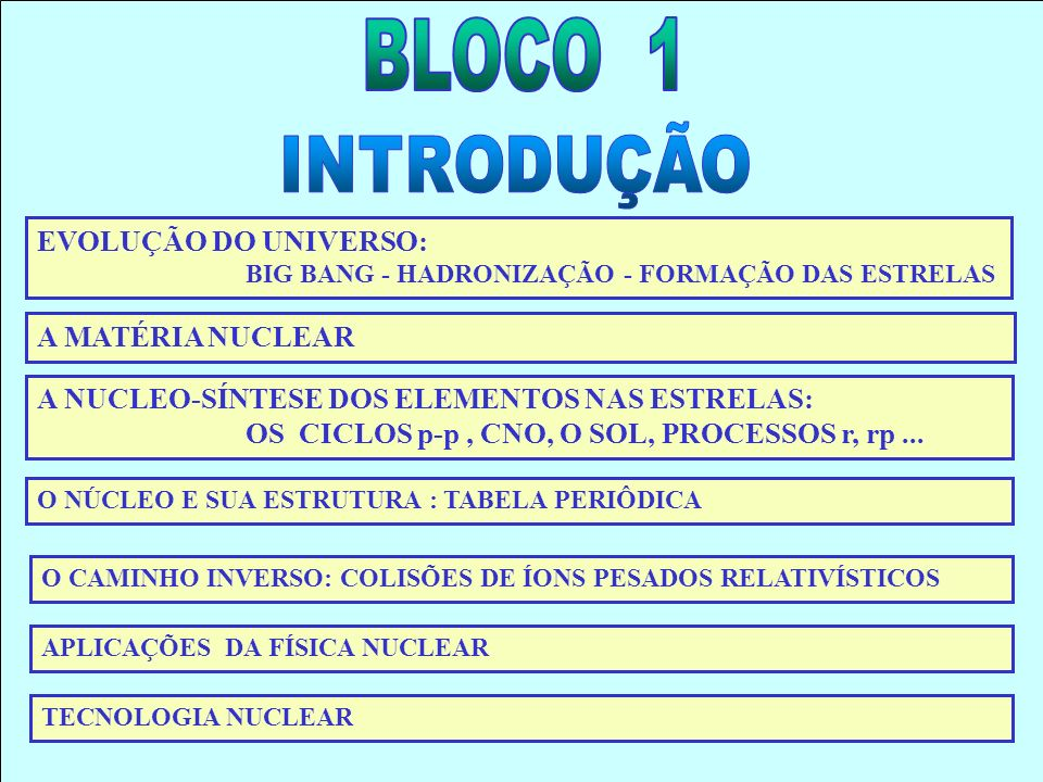 Referências para o bloco 1 http://particleadventure.org/particleadventure/ http://WWW.PHYS.VIRGINIA.EDU/CLASSES/252/home.html http://WWW.PHYS.VIRGINIA.EDU/CLASSES/252/Nuclear_Notes/nuclear_notes.html http://www.overture.com/d/search/p/netscape/?Keywords=rutherford+scattering+applets http://www2.slac.stanford.edu/vvc/Default.htm http://home.a-city.de/walter.fendt/phe/decayseries.htm http://www.phys.virginia.edu/classes/109N/more_stuff/Applets/rutherford/rutherford2.html http://www.phys.virginia.edu/classes/109N/more_stuff/Applets/rutherford/rutherford.html http://ie.lbl.gov/education/glossary/glossaryf.htm http://www.cpepweb.org/ http://webphysics.ph.msstate.edu/jc/library/ http://books.nap.edu/books/0309062764/html/index.html