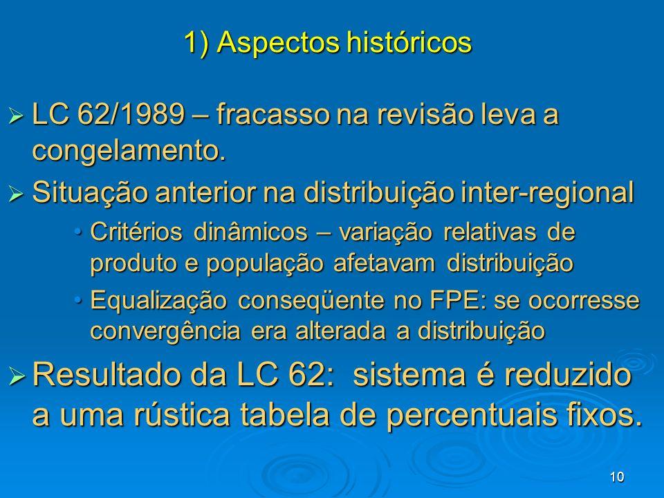 10 LC 62/1989 – fracasso na revisão leva a congelamento. LC 62/1989 – fracasso na revisão leva a congelamento. Situação anterior na distribuição inter