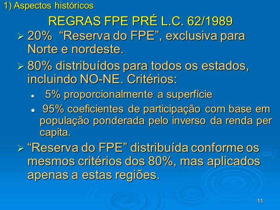 11 REGRAS FPE PRÉ L.C. 62/1989 20% Reserva do FPE, exclusiva para Norte e nordeste. 20% Reserva do FPE, exclusiva para Norte e nordeste. 80% distribuí