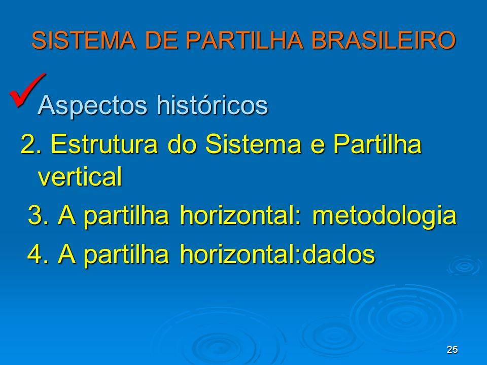 25 SISTEMA DE PARTILHA BRASILEIRO Aspectos históricos Aspectos históricos 2. Estrutura do Sistema e Partilha vertical 2. Estrutura do Sistema e Partil