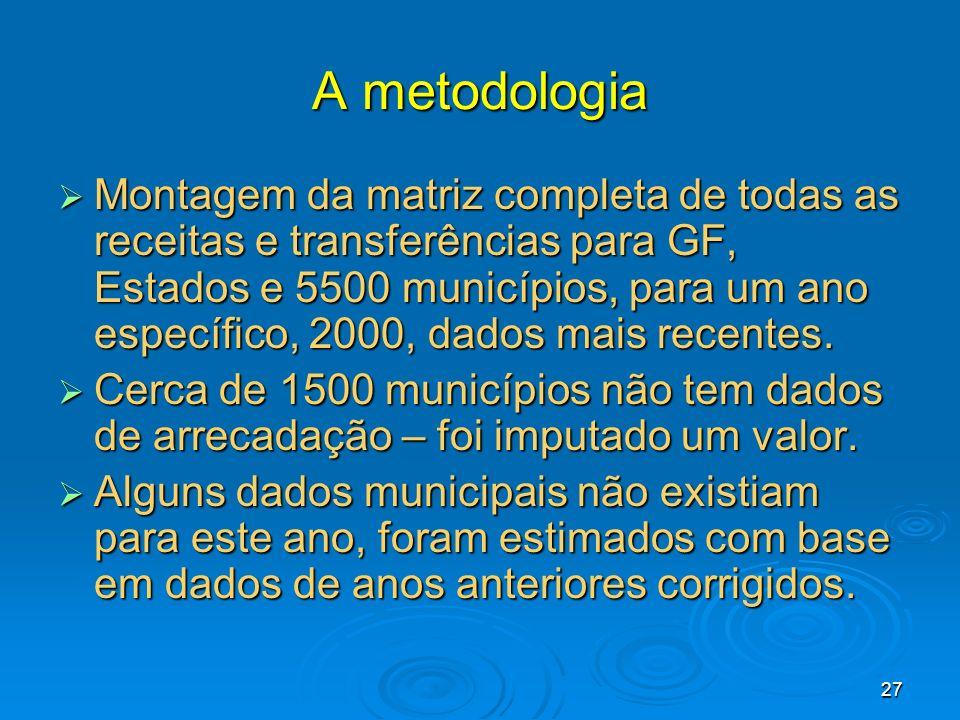 27 A metodologia Montagem da matriz completa de todas as receitas e transferências para GF, Estados e 5500 municípios, para um ano específico, 2000, d