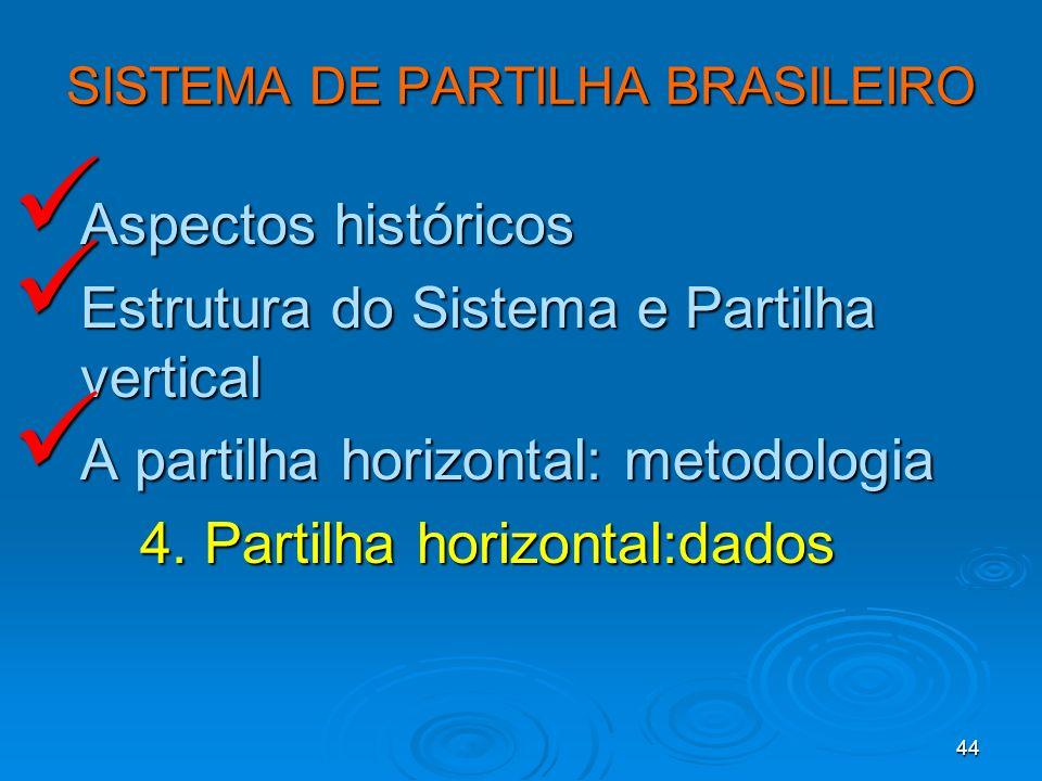 44 SISTEMA DE PARTILHA BRASILEIRO Aspectos históricos Aspectos históricos Estrutura do Sistema e Partilha vertical Estrutura do Sistema e Partilha ver