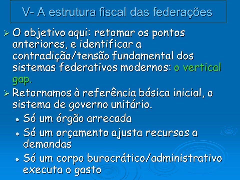 V- A estrutura fiscal das federações O objetivo aqui: retomar os pontos anteriores, e identificar a contradição/tensão fundamental dos sistemas federa