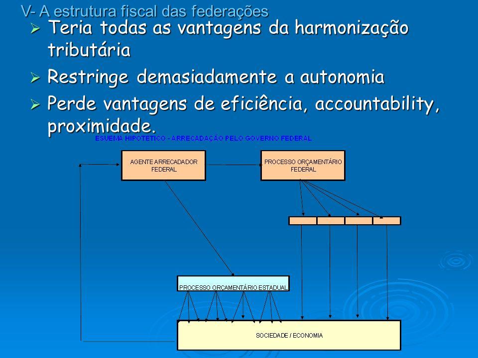 Teria todas as vantagens da harmonização tributária Teria todas as vantagens da harmonização tributária Restringe demasiadamente a autonomia Restringe