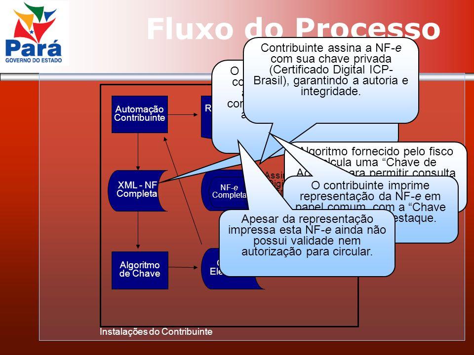 Fluxo do Processo Automação Contribuinte XML - NF Completa Chave Eletrônica Algoritmo de Chave Representação da NF-e NF-e Completa Assinatura Digital do Contribuinte Instalações do Contribuinte O Sistema de Automação do contribuinte deve gravar um arquivo XML com todo o conteúdo de cada Nota Fiscal antes da sua impressão.
