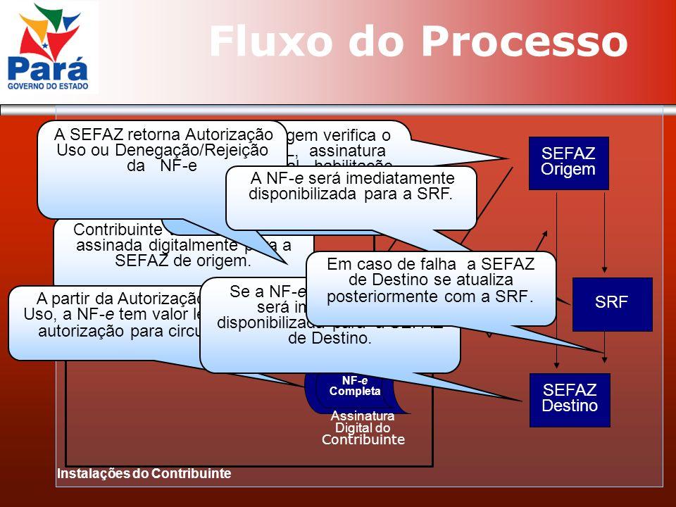 Fluxo do Processo SEFAZ Origem NF-e Completa Assinatura Digital do Contribuinte Recibo de Entrega Instalações do Contribuinte Contribuinte transmite a NF-e assinada digitalmente para a SEFAZ de origem.