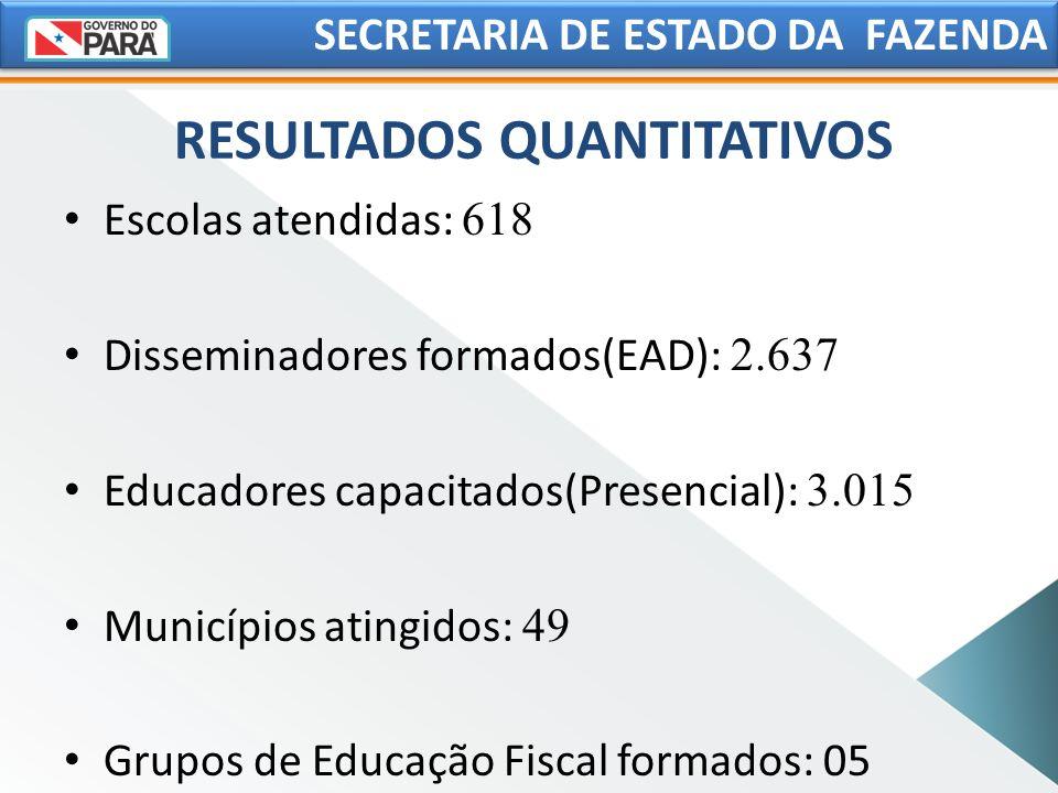RESULTADOS QUANTITATIVOS SECRETARIA DE ESTADO DA FAZENDA Escolas atendidas: 618 Disseminadores formados(EAD): 2.637 Educadores capacitados(Presencial)
