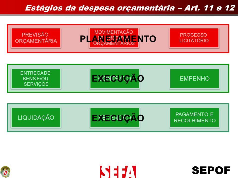 SEPOF Estágios da despesa orçamentária – Art. 11 e 12 TEMPO PREVISÃO ORÇAMENTÁRIA PREVISÃO ORÇAMENTÁRIA MOVIMENTAÇÃO DE CRÉDITOS ORÇAMENTÁRIOS MOVIMEN
