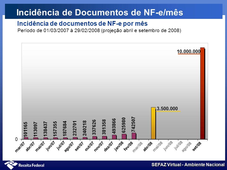 SEFAZ Virtual - Ambiente Nacional Incidência de Documentos de NF-e Incidência de documentos de NF-e por mês Período de 01/03/2007 à 29/02/2008 101165