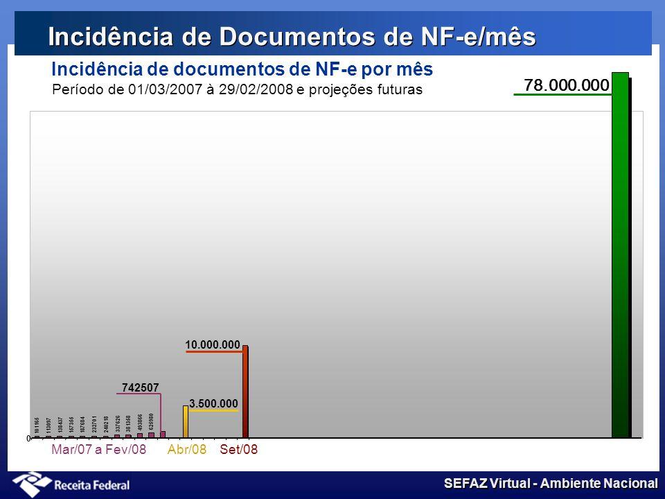 SEFAZ Virtual - Ambiente Nacional Incidência de Documentos de NF-e/mês Incidência de documentos de NF-e por mês Período de 01/03/2007 à 29/02/2008 (pr