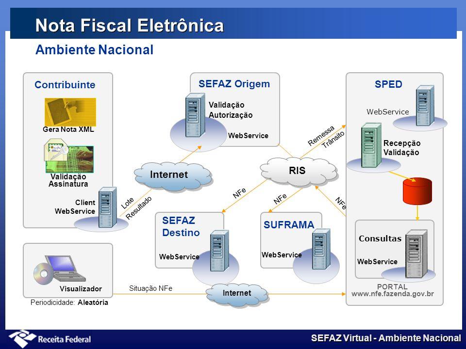 SEFAZ Virtual - Ambiente Nacional Novos Servidores de Produção Planejar a incorporação do servidores Definir a distribuição dos serviços Disponíveis d
