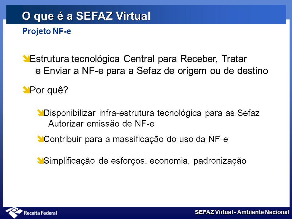 SEFAZ Virtual - Ambiente Nacional Estrutura tecnológica Central para Receber, Tratar e Enviar a NF-e para a Sefaz de origem ou de destino Por quê.