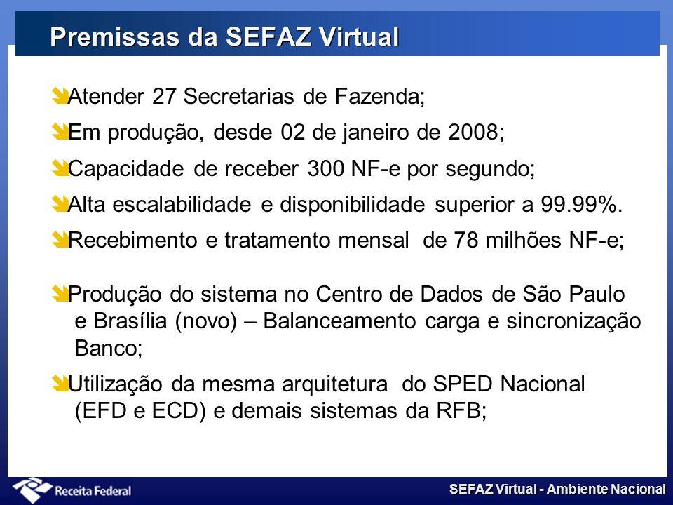 SEFAZ Virtual - Ambiente Nacional Premissas da SEFAZ Virtual Atender 27 Secretarias de Fazenda; Em produção, desde 02 de janeiro de 2008; Capacidade de receber 300 NF-e por segundo; Alta escalabilidade e disponibilidade superior a 99.99%.