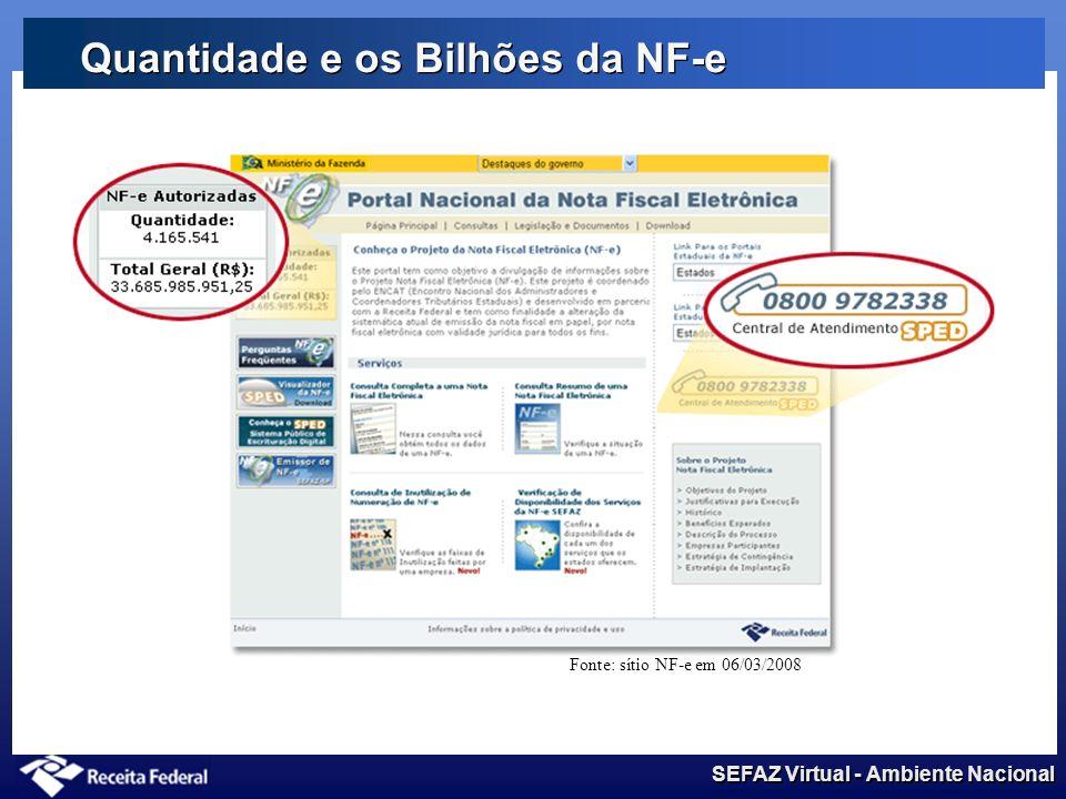 SEFAZ Virtual - Ambiente Nacional Quantidade e os Bilhões da NF-e Fonte: sítio NF-e em 06/03/2008