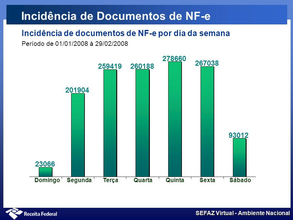 SEFAZ Virtual - Ambiente Nacional Incidência de Documentos de NF-e Incidência de documentos de NF-e por dia da semana Período de 01/01/2008 à 29/02/2008 SPED NF-e 201904 259419 260188 278660 267038 93012 23066 DomingoSegundaTerçaQuartaQuintaSextaSábado