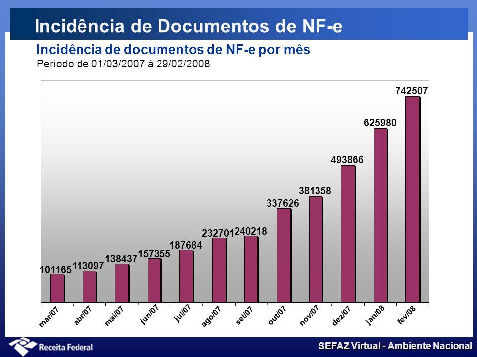 SEFAZ Virtual - Ambiente Nacional Incidência de Documentos de NF-e Incidência de documentos de NF-e por dia da semana Período de 01/01/2008 à 29/02/20