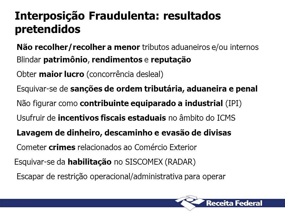 Interposição Fraudulenta: resultados pretendidos Não recolher/recolher a menor tributos aduaneiros e/ou internos Blindar patrimônio, rendimentos e rep