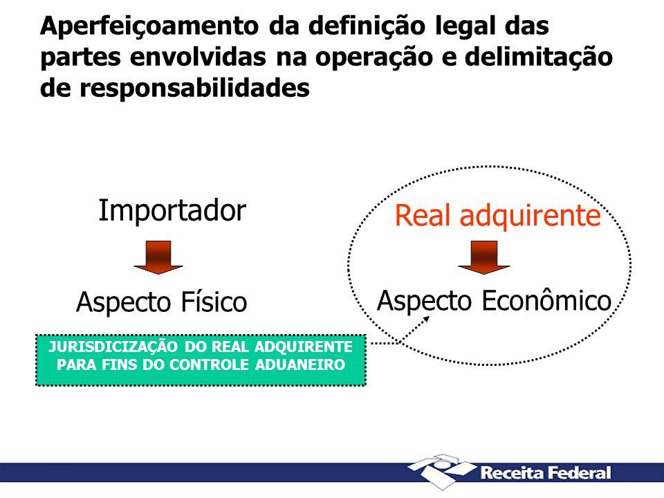 Aperfeiçoamento da definição legal das partes envolvidas na operação e delimitação de responsabilidades Importador Real adquirente Aspecto Físico Aspe