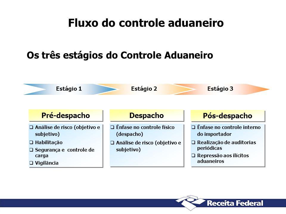 Os três estágios do Controle Aduaneiro Fluxo do controle aduaneiro Estágio 1Estágio 2Estágio 3 Análise de risco (objetivo e subjetivo) Habilitação Seg