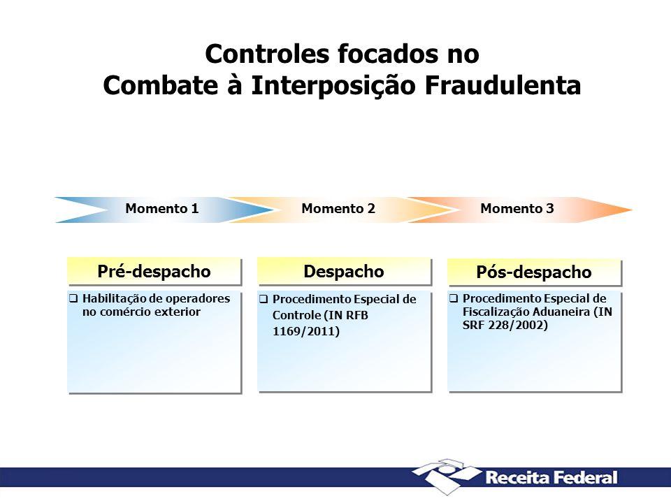 Controles focados no Combate à Interposição Fraudulenta Momento 1Momento 2Momento 3 Habilitação de operadores no comércio exterior Procedimento Especi