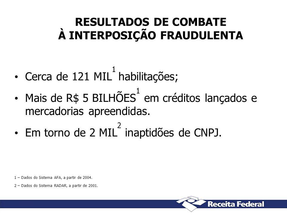 RESULTADOS DE COMBATE À INTERPOSIÇÃO FRAUDULENTA Cerca de 121 MIL 1 habilitações; Mais de R$ 5 BILHÕES 1 em créditos lançados e mercadorias apreendida