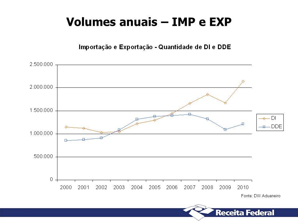 Volumes anuais – IMP e EXP Fonte: DW Aduaneiro