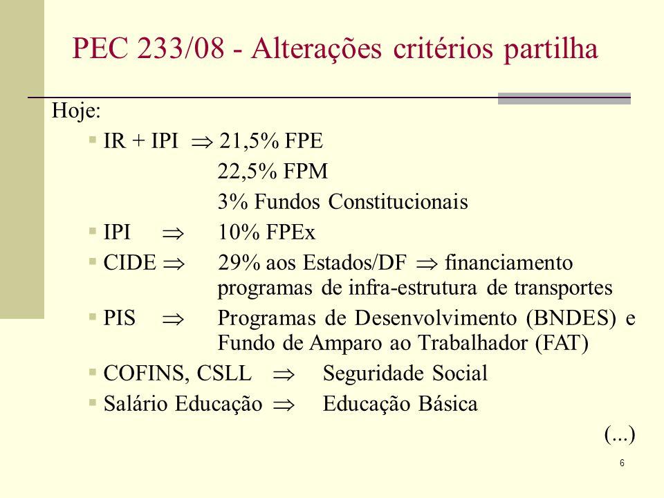 6 PEC 233/08 - Alterações critérios partilha Hoje: IR + IPI 21,5% FPE 22,5% FPM 3% Fundos Constitucionais IPI 10% FPEx CIDE 29% aos Estados/DF financiamento programas de infra-estrutura de transportes PIS Programas de Desenvolvimento (BNDES) e Fundo de Amparo ao Trabalhador (FAT) COFINS, CSLL Seguridade Social Salário Educação Educação Básica (...)