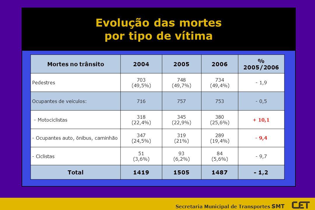 Secretaria Municipal de Transportes SMT Evolução das mortes por tipo de vítima Mortes no trânsito200420052006 % 2005/2006 Pedestres 703 (49,5%) 748 (49,7%) 734 (49,4%) - 1,9 Ocupantes de veículos:716757753- 0,5 - Motociclistas 318 (22,4%) 345 (22,9%) 380 (25,6%) + 10,1 - Ocupantes auto, ônibus, caminhão 347 (24,5%) 319 (21%) 289 (19,4%) - 9,4 - Ciclistas 51 (3,6%) 93 (6,2%) 84 (5,6%) - 9,7 Total141915051487- 1,2