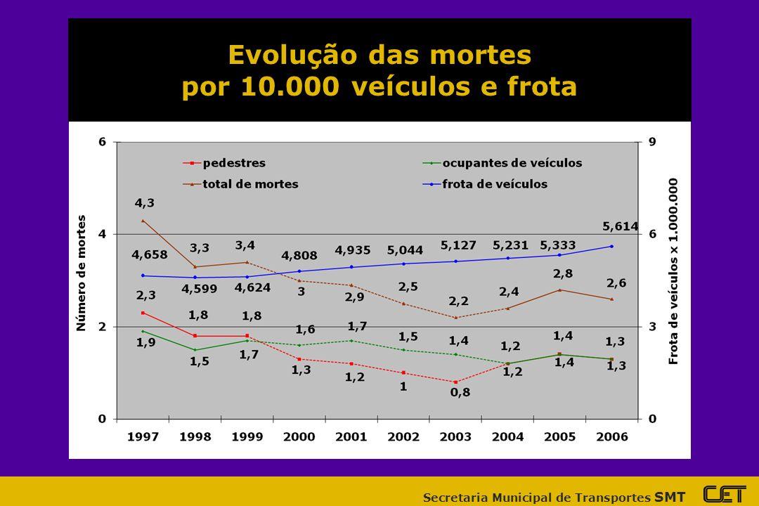 Secretaria Municipal de Transportes SMT Evolução das mortes por 10.000 veículos e frota