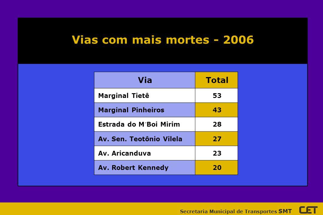 Secretaria Municipal de Transportes SMT ViaTotal Marginal Tietê53 Marginal Pinheiros43 Estrada do M´Boi Mirim28 Av.
