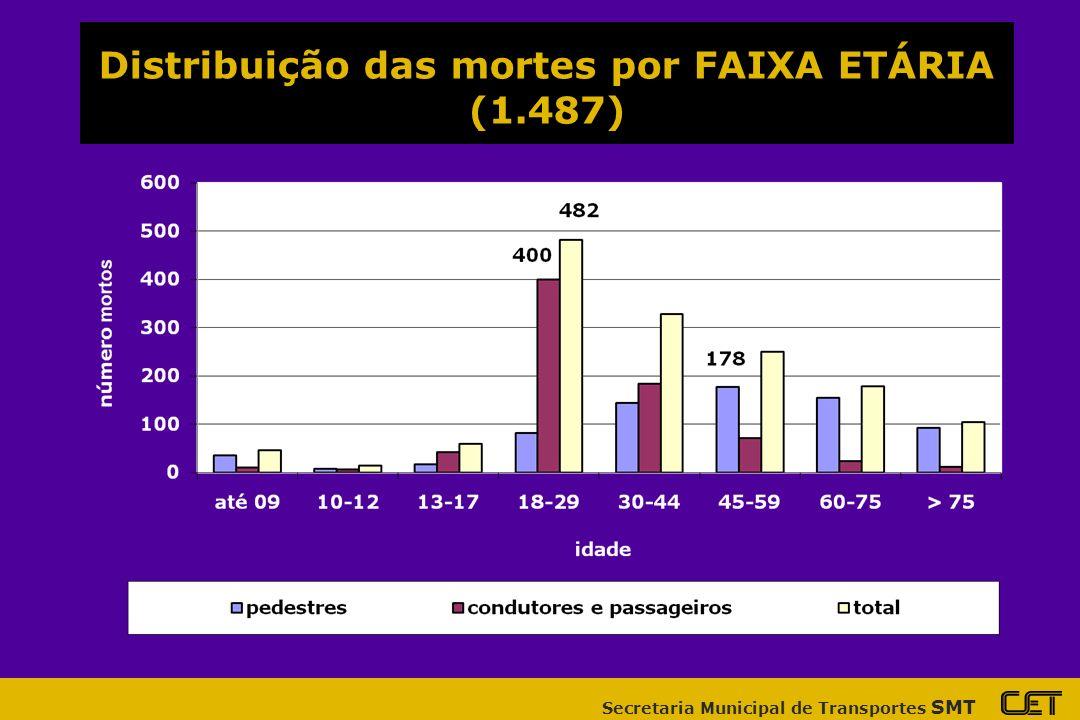 Secretaria Municipal de Transportes SMT Distribuição das mortes por FAIXA ETÁRIA (1.487)