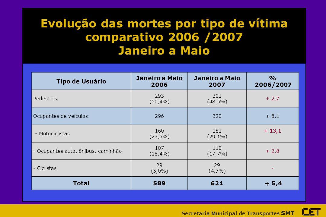 Secretaria Municipal de Transportes SMT Evolução das mortes por tipo de vítima comparativo 2006 /2007 Janeiro a Maio Tipo de Usuário Janeiro a Maio 2006 Janeiro a Maio 2007 % 2006/2007 Pedestres 293 (50,4%) 301 (48,5%) + 2,7 Ocupantes de veículos:296320+ 8,1 - Motociclistas 160 (27,5%) 181 (29,1%) + 13,1 - Ocupantes auto, ônibus, caminhão 107 (18,4%) 110 (17,7%) + 2,8 - Ciclistas 29 (5,0%) 29 (4,7%) - Total589621 + 5,4