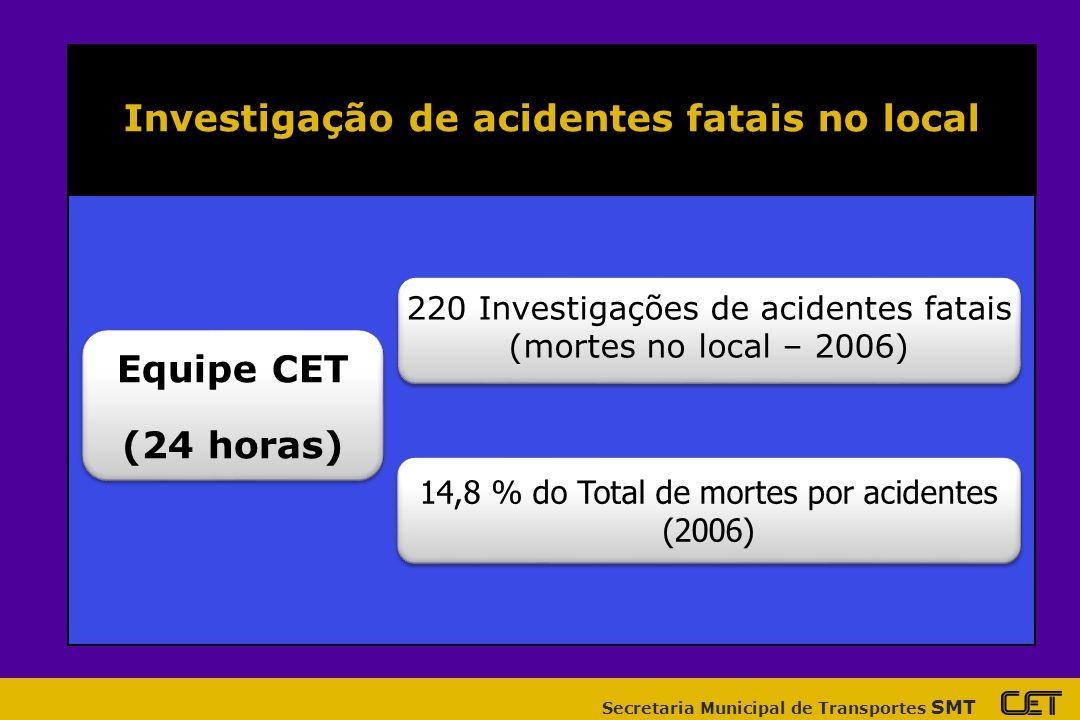 Secretaria Municipal de Transportes SMT Investigação de acidentes fatais no local Equipe CET (24 horas) Equipe CET (24 horas) 220 Investigações de acidentes fatais (mortes no local – 2006) 220 Investigações de acidentes fatais (mortes no local – 2006) 14,8 % do Total de mortes por acidentes (2006) 14,8 % do Total de mortes por acidentes (2006)