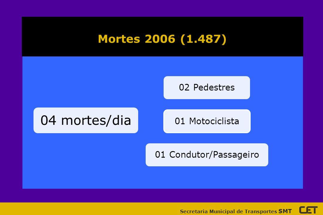 Secretaria Municipal de Transportes SMT 04 mortes/dia 02 Pedestres01 Motociclista01 Condutor/Passageiro Mortes 2006 (1.487)